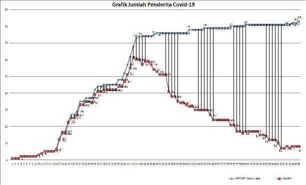 Statistik  Perkembangan Covid19 Di Purworejo